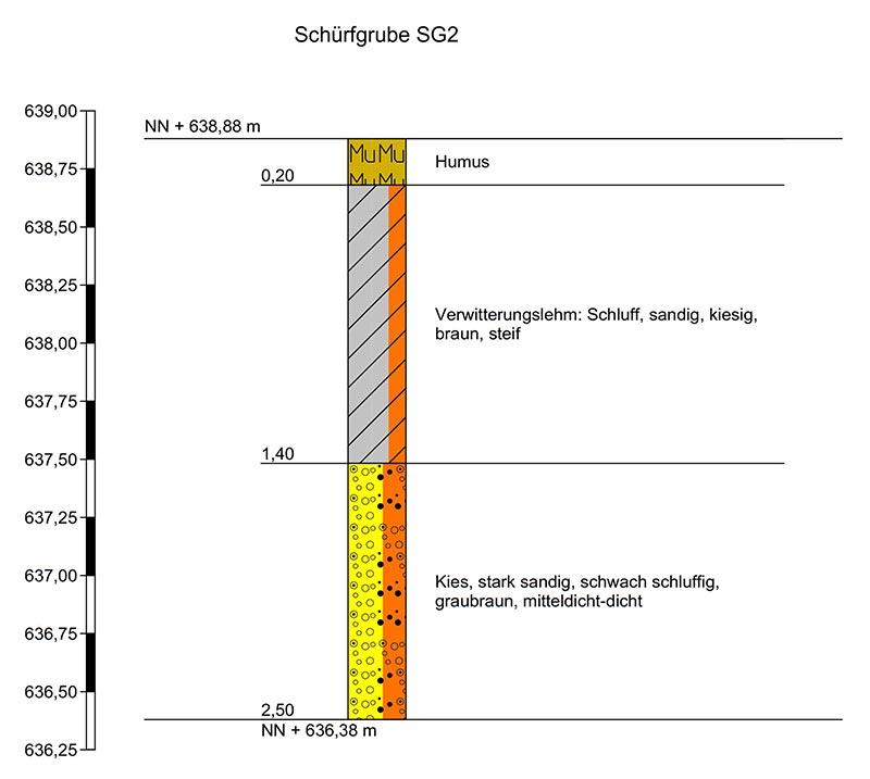 Auszug aus dem Baugrundgutachten für die Kita Bad Saulgau-Braunenweiler. Zeichnerische Darstellung eines Bohrprofils nach DIN 4023, Auswertung einer der drei Schürfgruben. Mit dem mehr als einen Meter mächtigen Verwitterungslehm ist die unmittelbare Versickerung von Niederschlagsabflüssen kaum möglich. Grafik: geoteam A2
